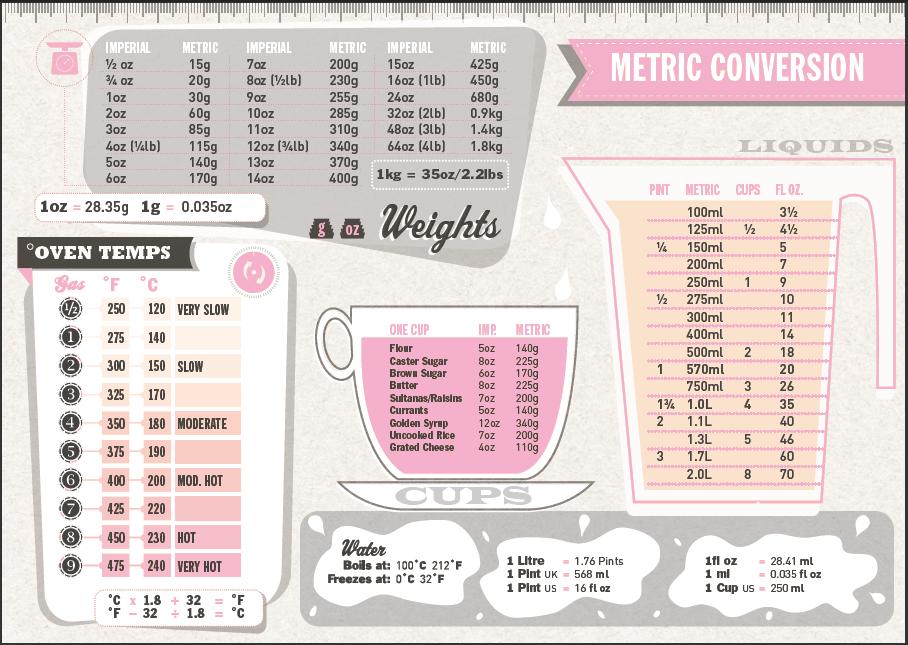 Adapter une recette la taille de votre moule fabicooking for Equivalence mesure cuisine
